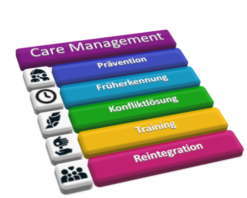Coaching – Beratung – Care Management